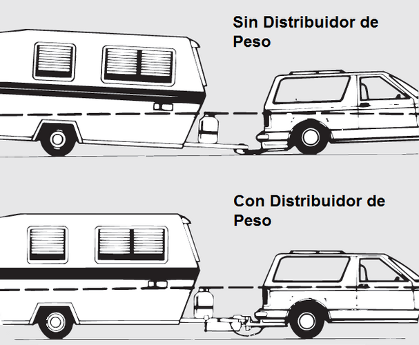 Distribuidor de Peso - Función