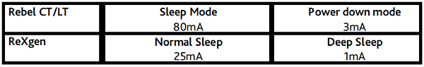 Influx Logger Sleep Modes.png