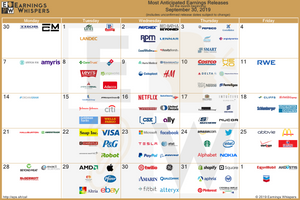 Most Anticipated Earnings Releases 27/10/2019