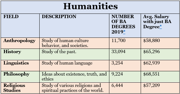 Humanities degrees, salary, and number per year