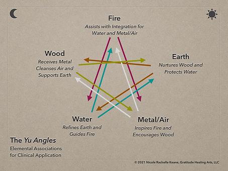 The Yu Angles, copyright 2021 GHA LLC.jp