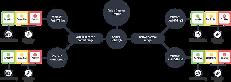 Celiac test interpretation  VA.png