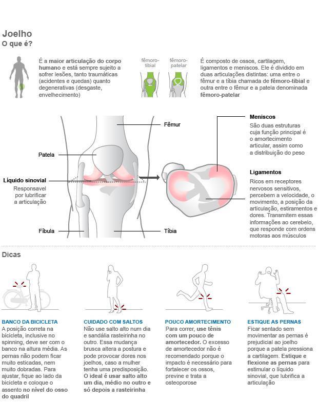 Lesões nos joelhos