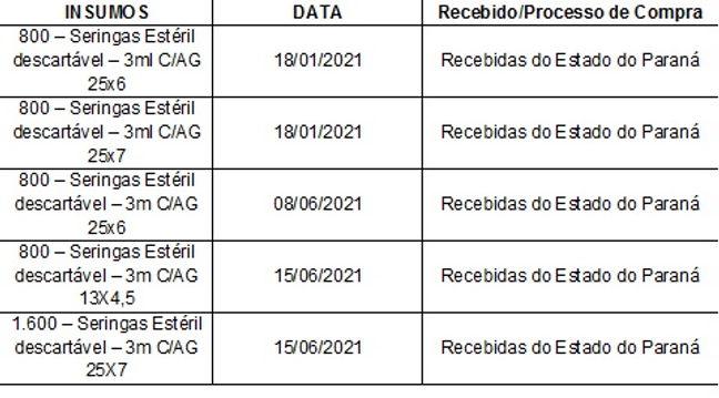 PROCESSOS AQUISIÇÃO INSUMOS - VACINAS 16