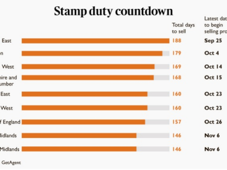 Stamp Duty Holiday –                       only a few days left!!