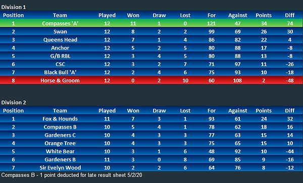 Div 1 and 2 Table.PNG