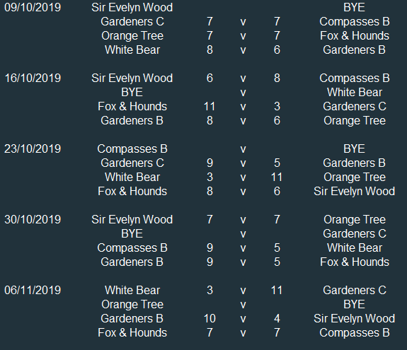 Div 2 Results 1.PNG