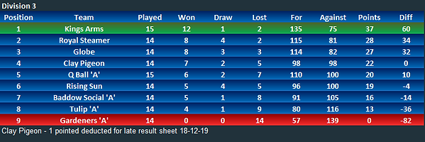 Div 3 and 4 Table.PNG