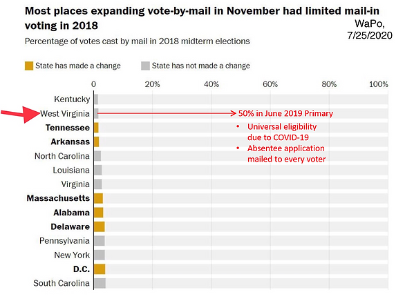 WaPo 2020-07-25 by mail Part 1.png