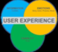Best User Experiencebesteht aus Information, Emotionen und Bedienung