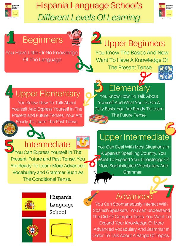 Hispania Language Schools' Levels.png