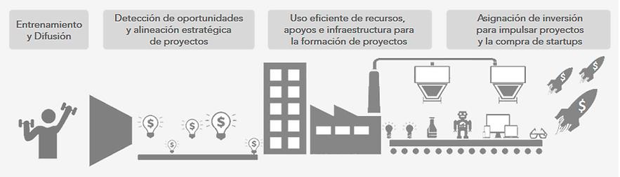 Especialistas en diseño y operació de Plataformas de innovación Empresarial
