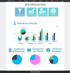 mide los kpis de la innovación con el sistema de administración de la innovación