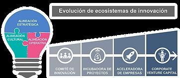 Diseño de ecosistemas de innovacion