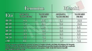 Valori normativi densità piccole fibre