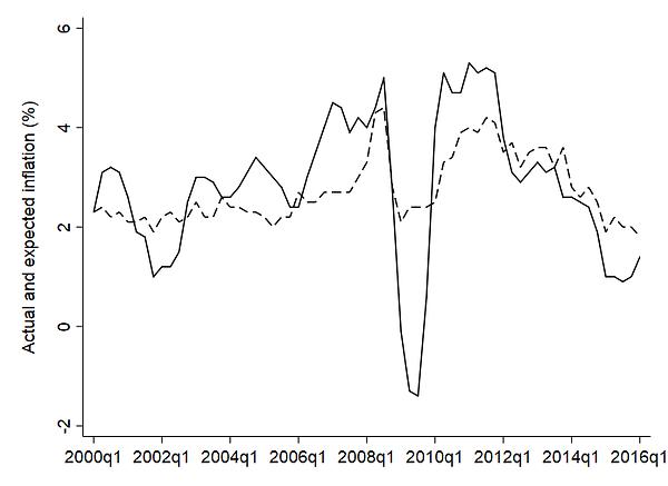 inflation_empirical.png