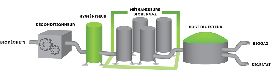 installation de méthanisation proposé par biorengaz