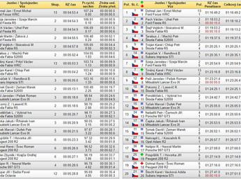 Konečné výsledky 38. SVK Rally Příbram