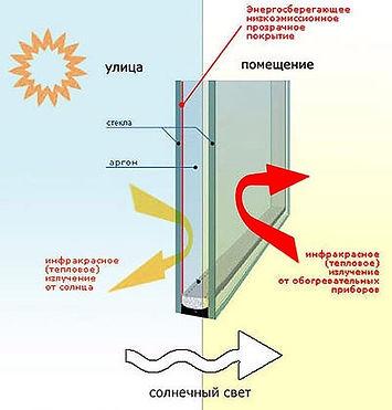 пластиковые окна на Камчатке, пластиковые окна в Петропавловске-Камчатском, тонированные окна