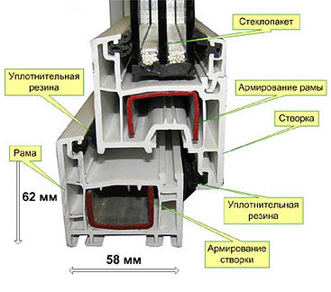 пластиковые окна в Петропавловске-Камчатском, ПВХ окна, окна на Камчатке, профиль KBE greenline