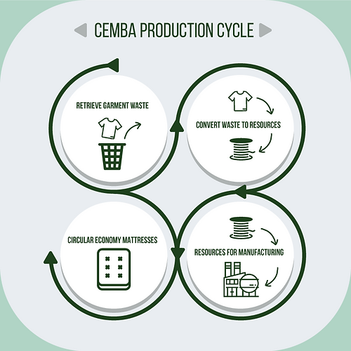 Cemba-Cycle.png