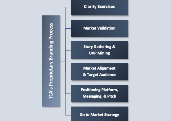 How Can TCA's Proprietary Branding Methodology Enable You to Gain the Competitive Advantage?