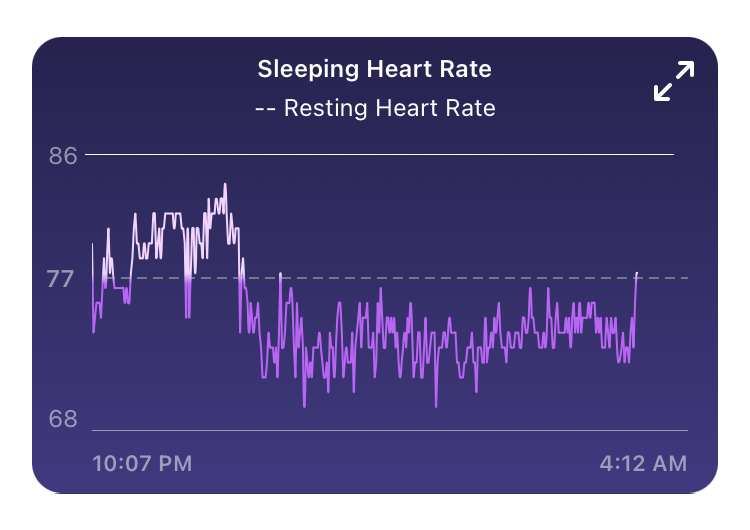 Heart rate tracing during author's sleep on the night she passed her kidney stone