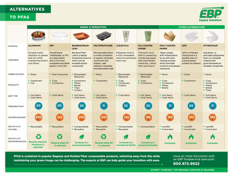 IS THERE PFAS IN COMPOSTABLE FOODWARE?