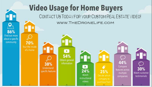 Video Usage for Home Buyers