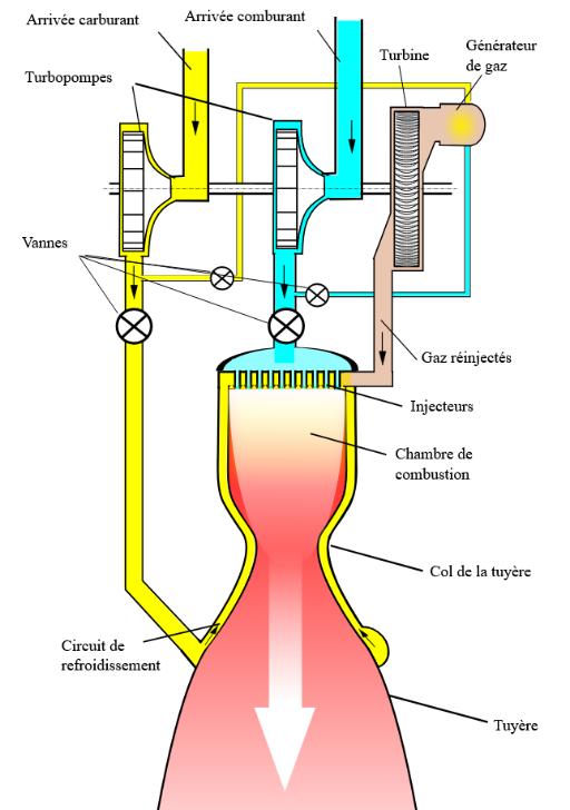 Liquid propellant rocket engine diagram and integrated flow
