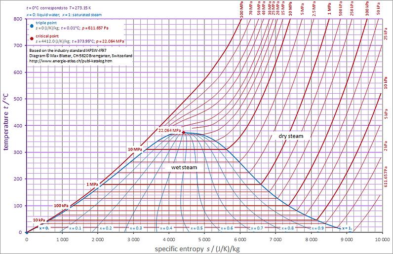 TS_diagram_final_exam.png