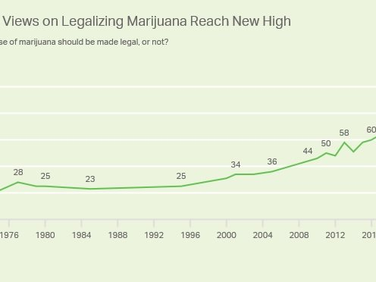 Unprecedented approval popularity and record approval popularity for legal cannabis