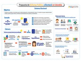 Segunda Vuelta para la elección de Alcalde de Bogotá