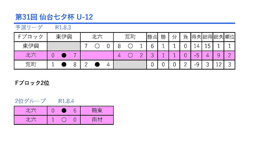 第31回 仙台七夕杯_U-12.jpg