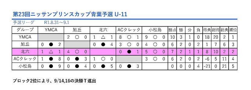 第23回ニッサンプリンスカップ青葉予選_U-11.jpg
