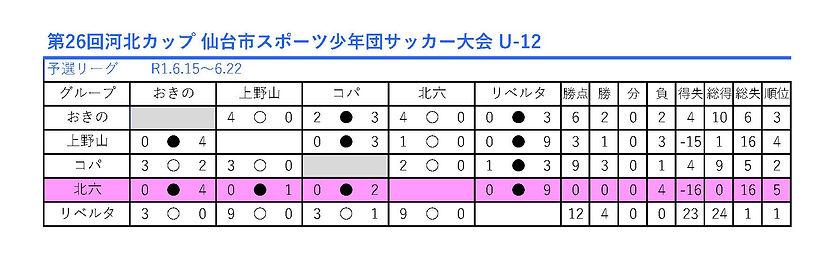 0615.第26回河北カップ 仙台市スポーツ少年団サッカー大会 U-12.jpg