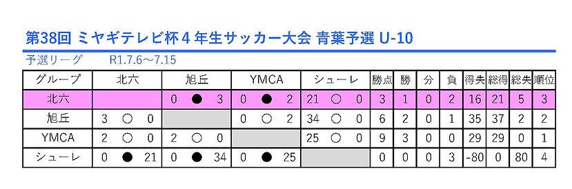 第38回 ミヤギテレビ杯4年生サッカー大会 青葉予選_U-10.jpg