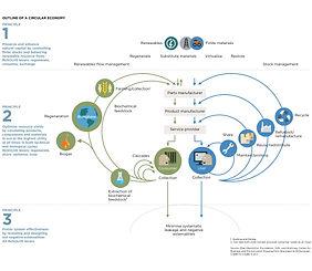 Circulaire economie diagram