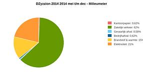 Milieugrafiek uit de Milieubarometer