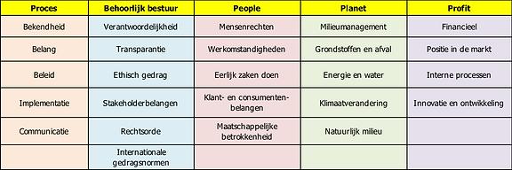 20190930 Tabel onderwerpen DuOn-Scan.png