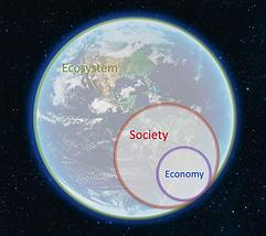 Economy Society Ecosystempng