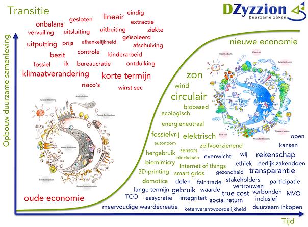 Transitie van de oude naar de nieuwe economie | DZyzzion