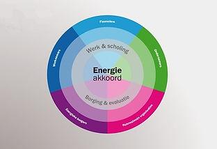 Link naar de website van het SER Energieakkoord