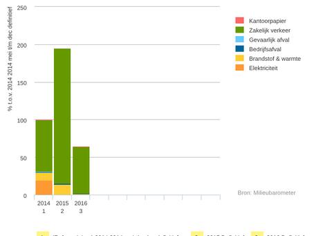 Milieubarometerrapport 2016 gereed