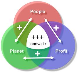 People, planet en profit bieden kansen voor duurzame innovatie