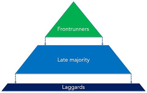 Frontrunner piramid.png