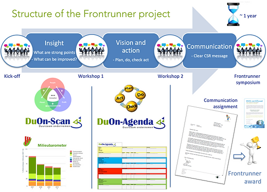 Structure of Frontrunner project.png