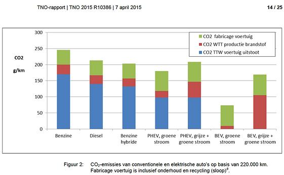 CO2-emissies van conventionele en elektrische auto's