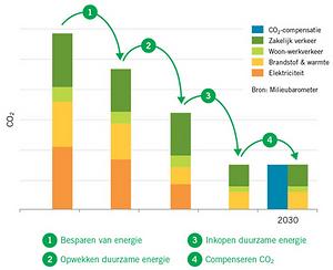 CO2-neutraal ondernemen.png