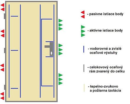 FORNOX bezpečnostné dvere